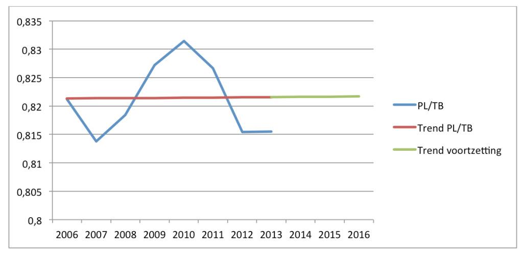 grafiek-2-duijvestijn
